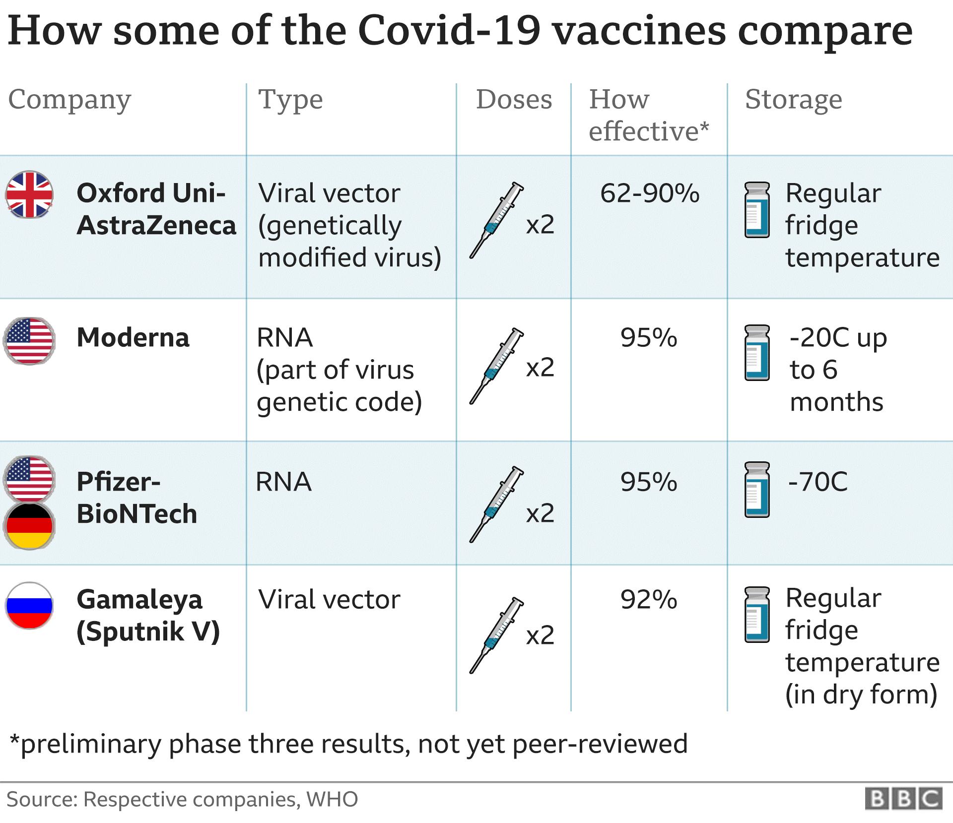 covid-19 vaccine results
