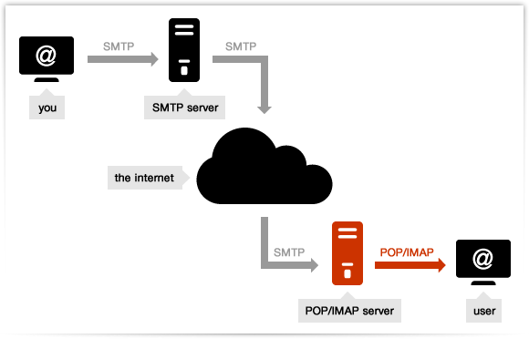 Re-configure SMTP and POP Server Settings